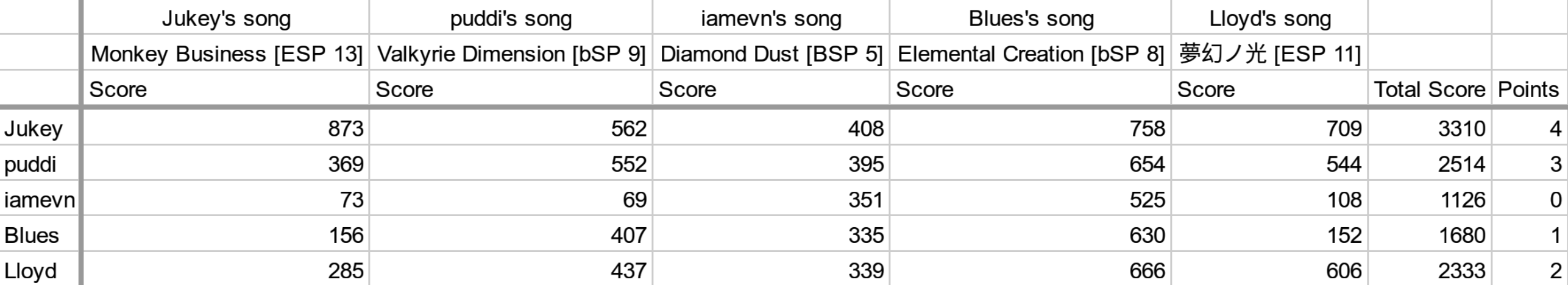 BSS-DDR-scores