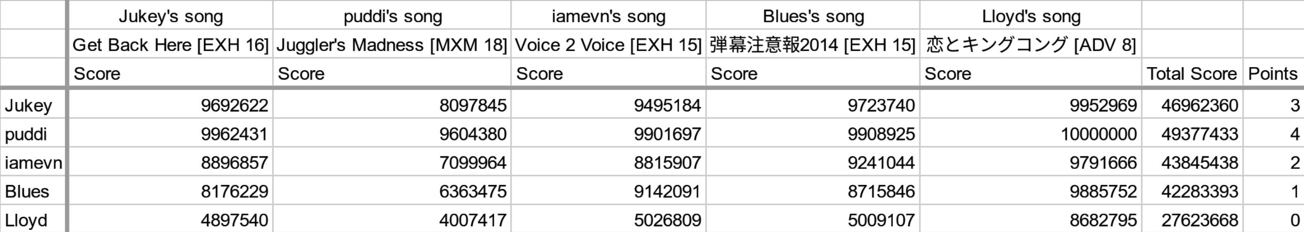 BSS-SDVX-scores