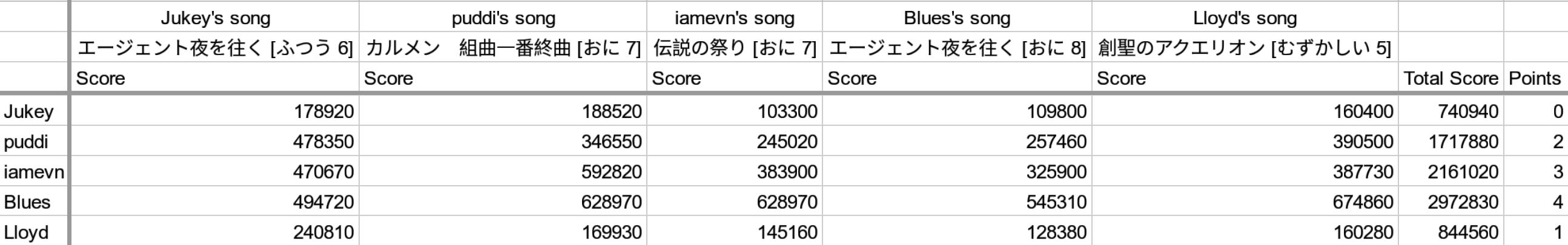 BSS-Taiko-scores